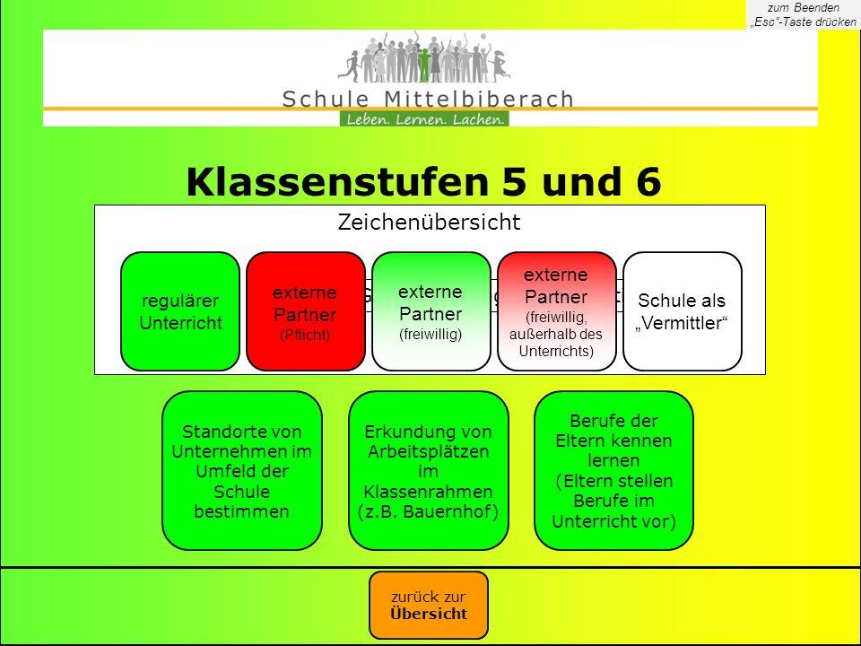 Klassenstufen 5 und 6 Zeichenübersicht Grundlagen legen bzw. festigen