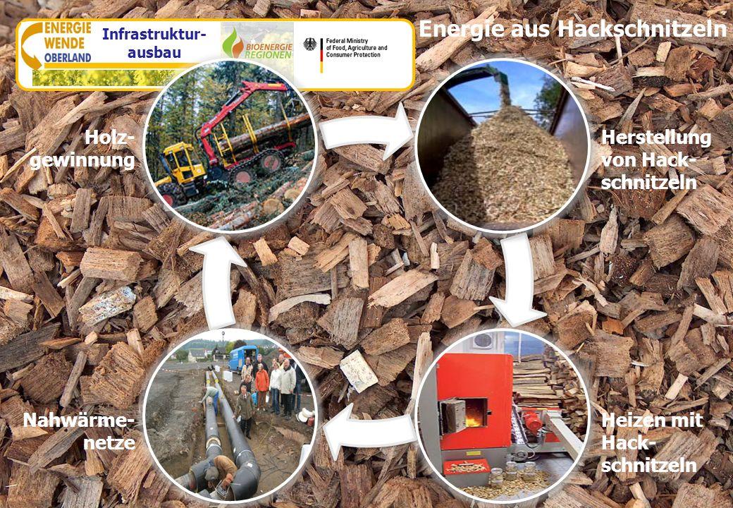 Infrastruktur-ausbau
