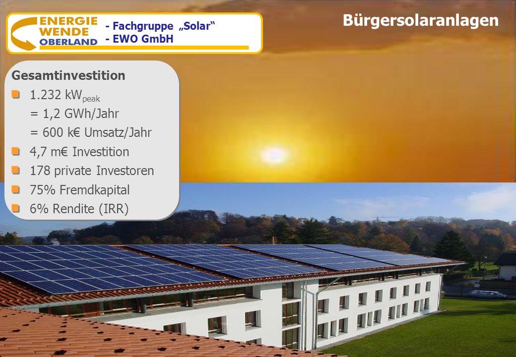 Bürgersolaranlagen Gesamtinvestition 1.232 kWpeak = 1,2 GWh/Jahr