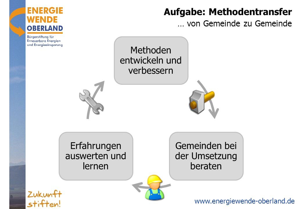 Aufgabe: Methodentransfer