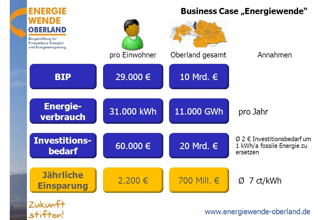 "Business Case ""Energiewende"