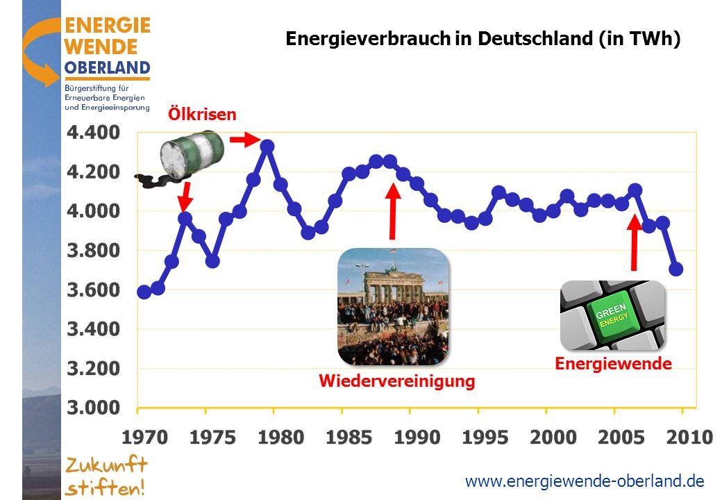 Energieverbrauch in Deutschland (in TWh)