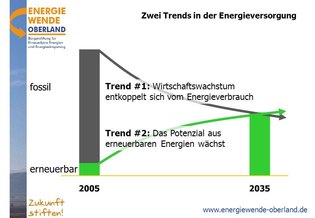 Zwei Trends in der Energieversorgung