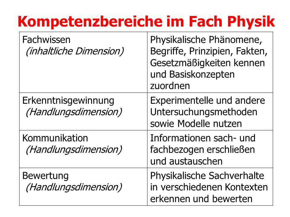 Kompetenzbereiche im Fach Physik