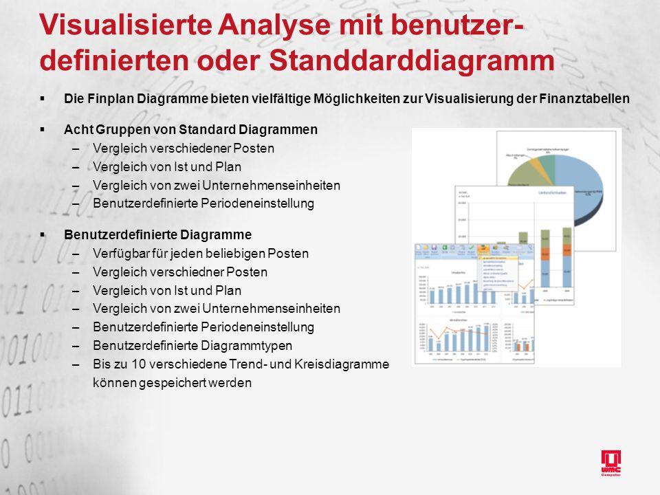 Visualisierte Analyse mit benutzer-definierten oder Standdarddiagramm