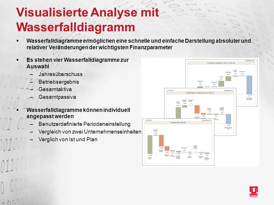 Visualisierte Analyse mit Wasserfalldiagramm