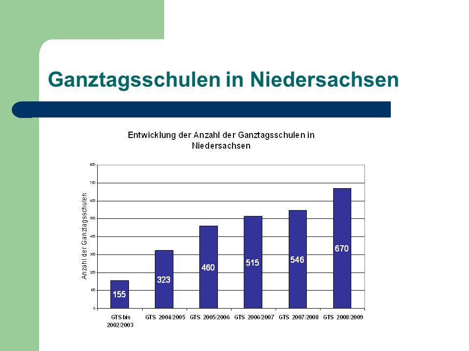 Ganztagsschulen in Niedersachsen