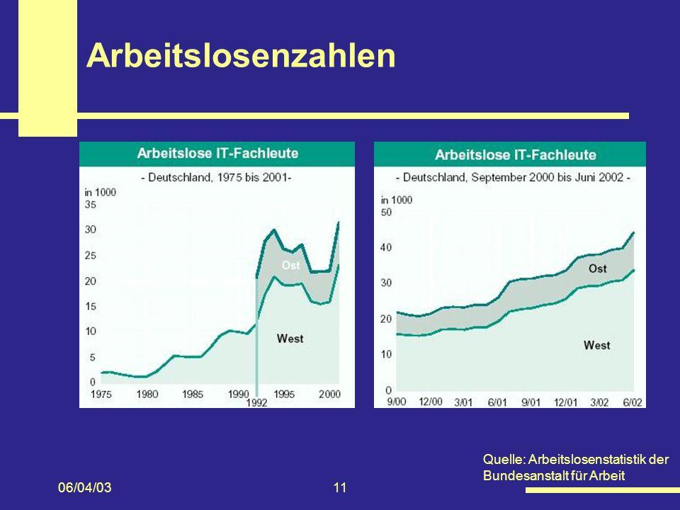 Arbeitslosenzahlen Quelle: Arbeitslosenstatistik der Bundesanstalt für Arbeit 06/04/03 11