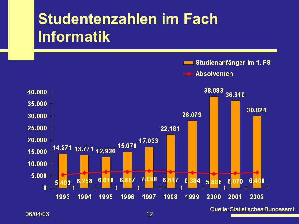 Studentenzahlen im Fach Informatik
