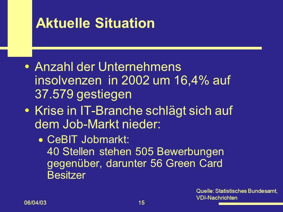 Aktuelle Situation Anzahl der Unternehmens insolvenzen in 2002 um 16,4% auf 37.579 gestiegen.