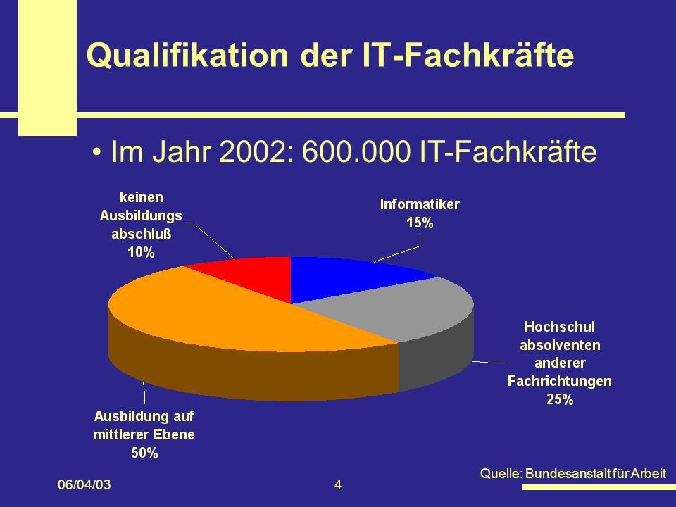 Qualifikation der IT-Fachkräfte