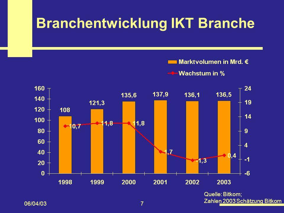 Branchentwicklung IKT Branche