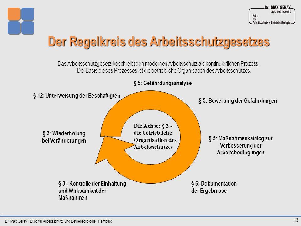 Der Regelkreis des Arbeitsschutzgesetzes