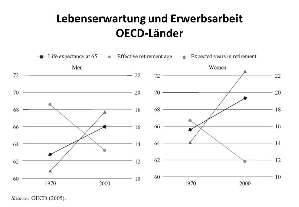 Lebenserwartung und Erwerbsarbeit OECD-Länder