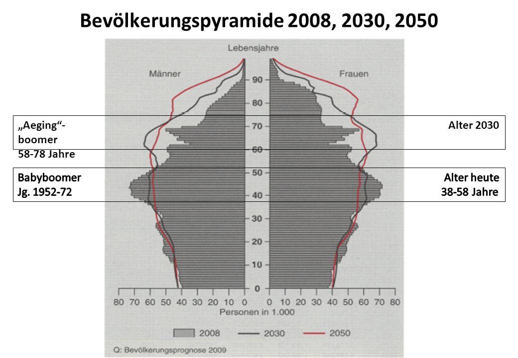 Bevölkerungspyramide 2008, 2030, 2050