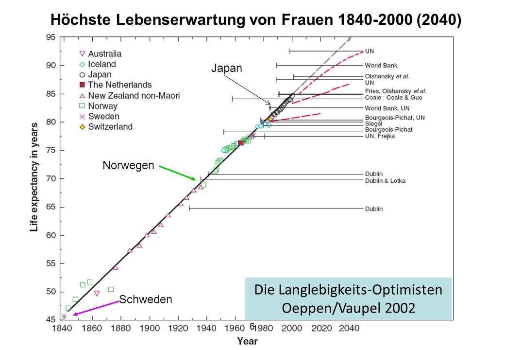 Höchste Lebenserwartung von Frauen 1840-2000 (2040)