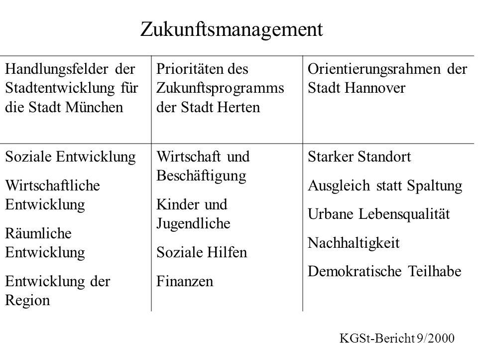 Zukunftsmanagement Handlungsfelder der Stadtentwicklung für die Stadt München. Prioritäten des Zukunftsprogramms der Stadt Herten.