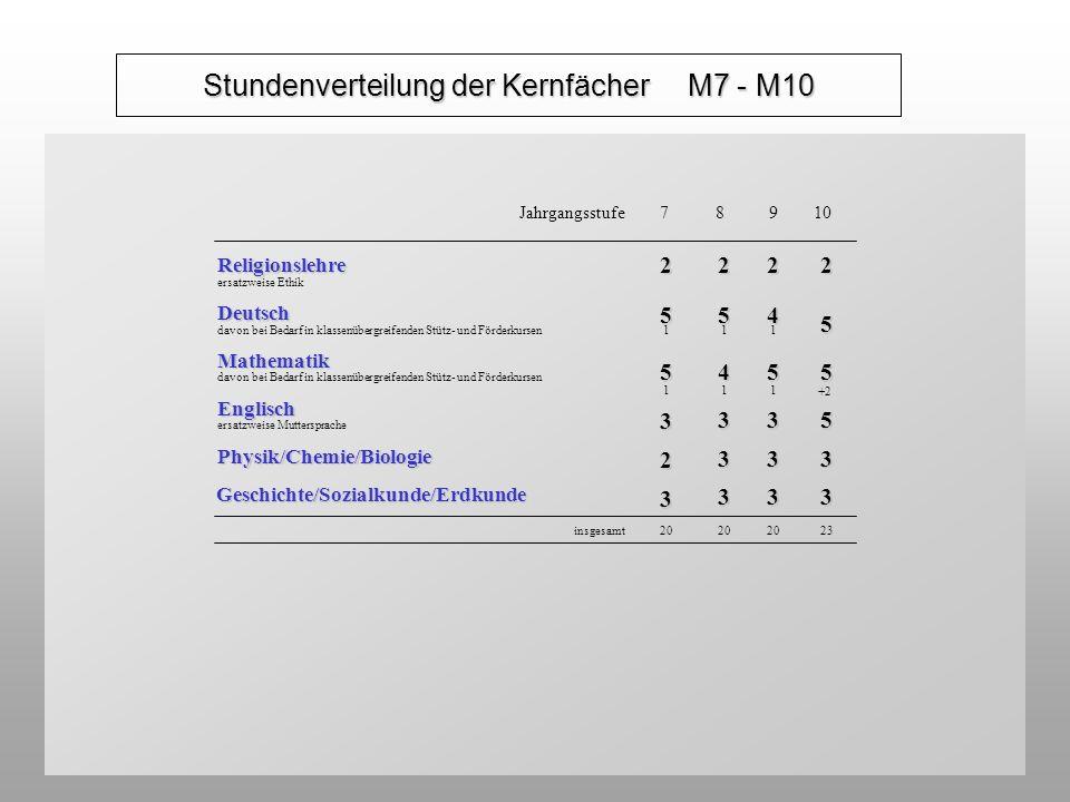 Stundenverteilung der Kernfächer M7 - M10