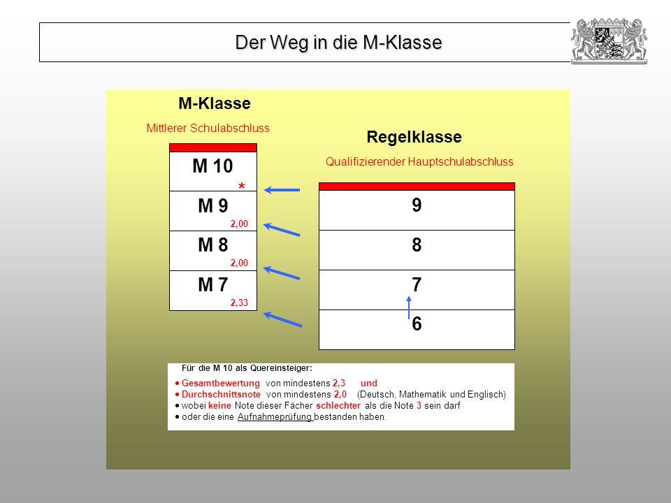 Der Weg in die M-Klasse M 10 * M 9 9 M 8 8 M 7 7 6 M-Klasse