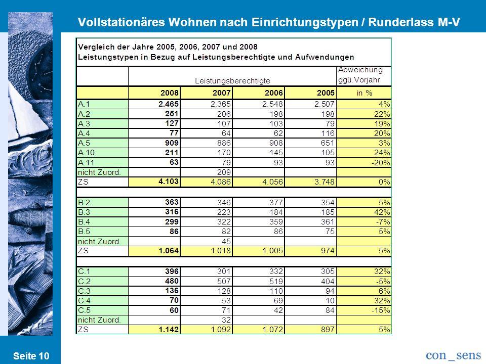 Vollstationäres Wohnen nach Einrichtungstypen / Runderlass M-V