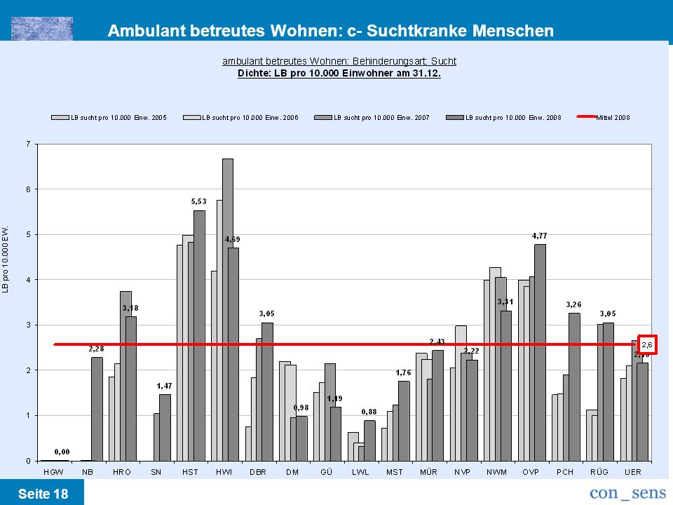 Ambulant betreutes Wohnen: c- Suchtkranke Menschen /Runderlass M-V