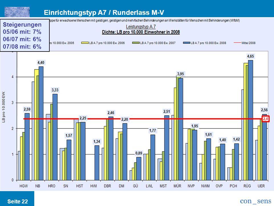 Einrichtungstyp A7 / Runderlass M-V