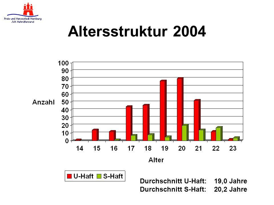 Altersstruktur 2004 Durchschnitt U-Haft: 19,0 Jahre
