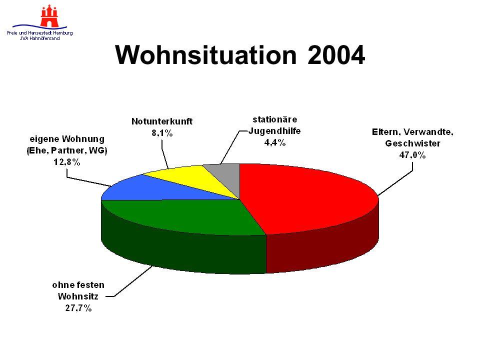 Wohnsituation 2004