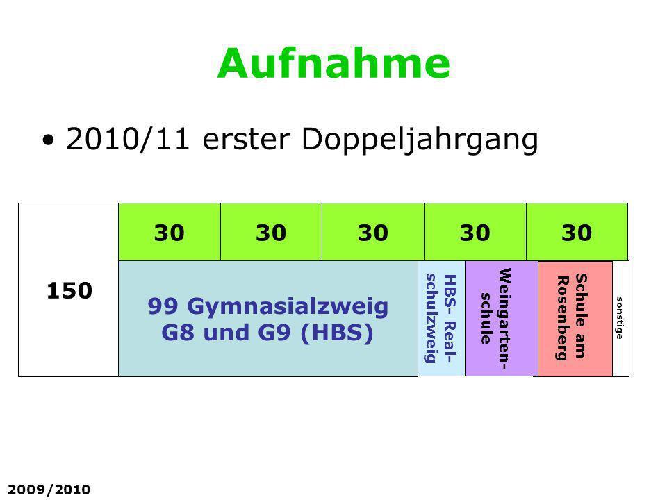 Aufnahme 2010/11 erster Doppeljahrgang 30 150 99 Gymnasialzweig