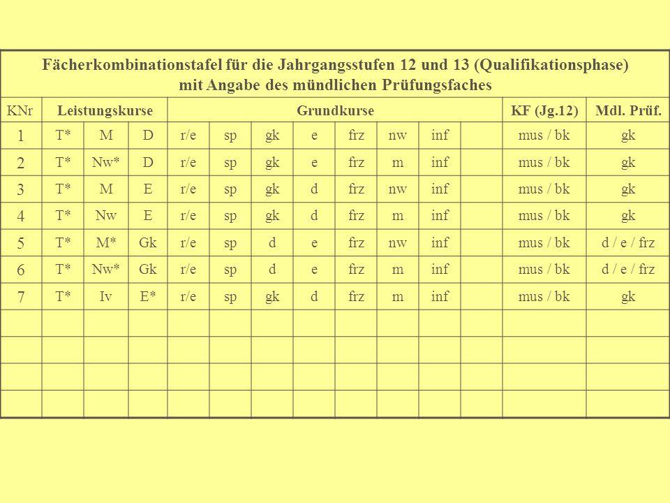 Fächerkombinationstafel für die Jahrgangsstufen 12 und 13 (Qualifikationsphase) mit Angabe des mündlichen Prüfungsfaches