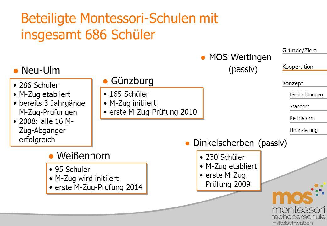 Beteiligte Montessori-Schulen mit insgesamt 686 Schüler