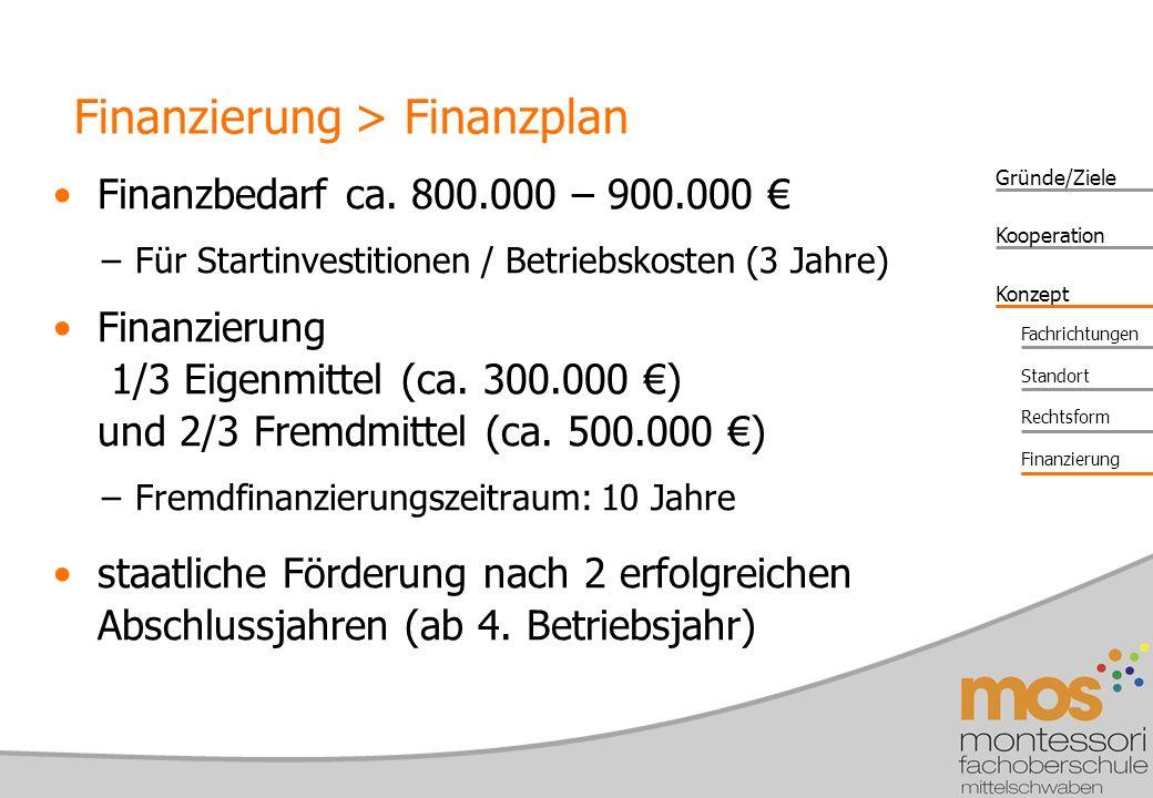 Finanzierung > Finanzplan