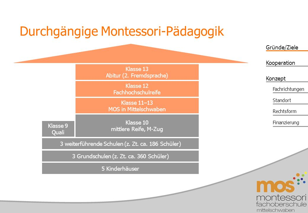 Durchgängige Montessori-Pädagogik
