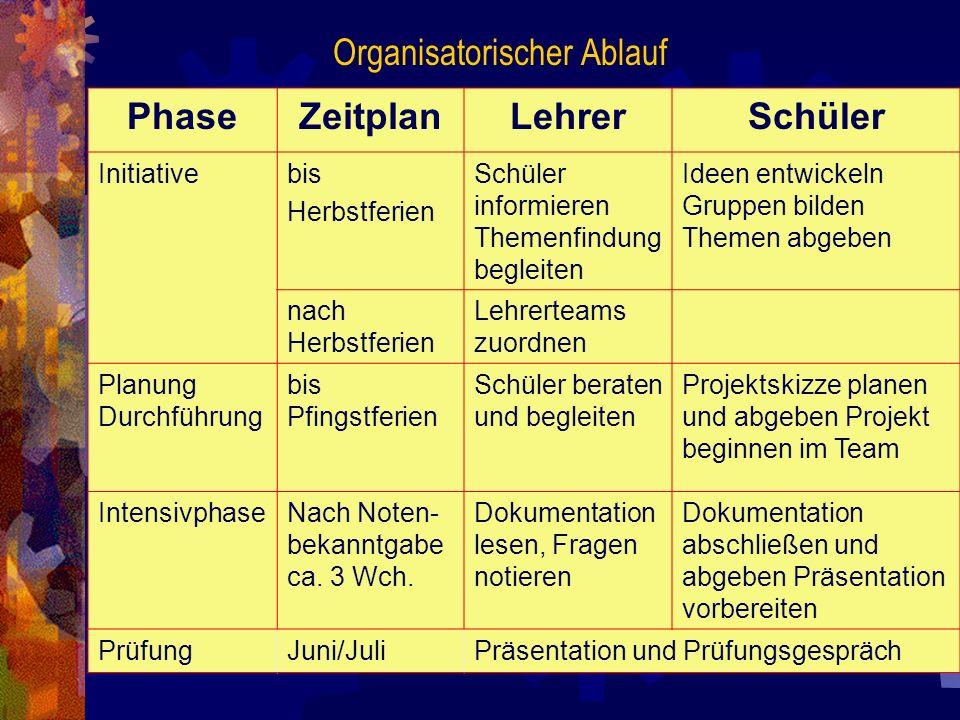 Organisatorischer Ablauf
