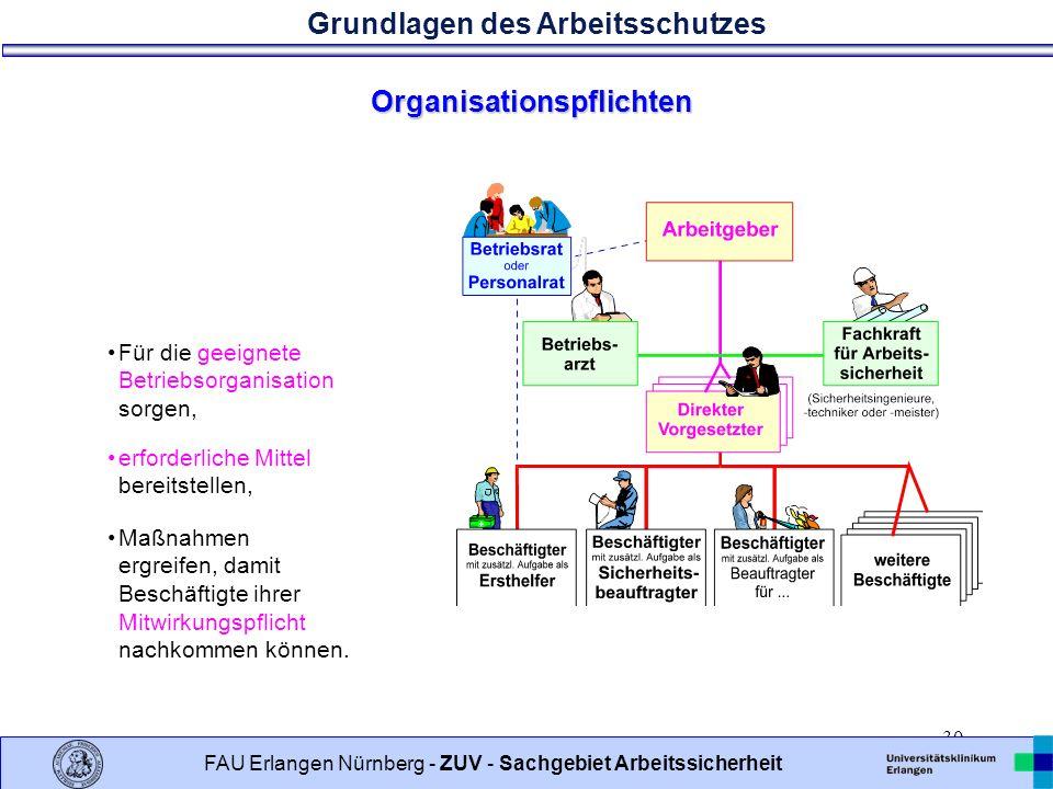 Organisationspflichten