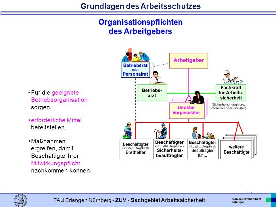 Organisationspflichten des Arbeitgebers