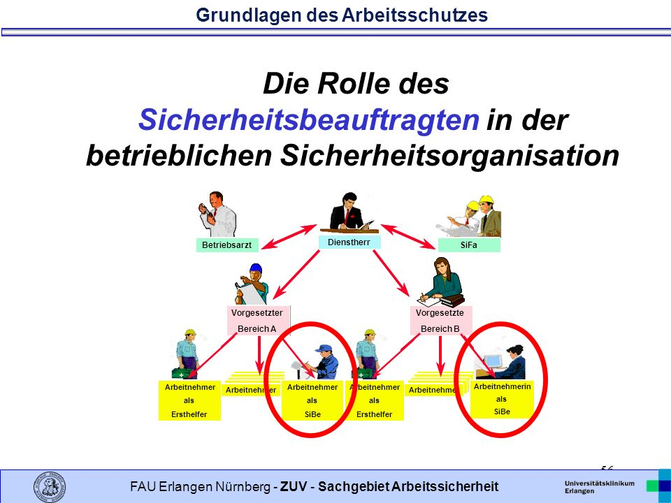 Die Rolle des Sicherheitsbeauftragten in der betrieblichen Sicherheitsorganisation
