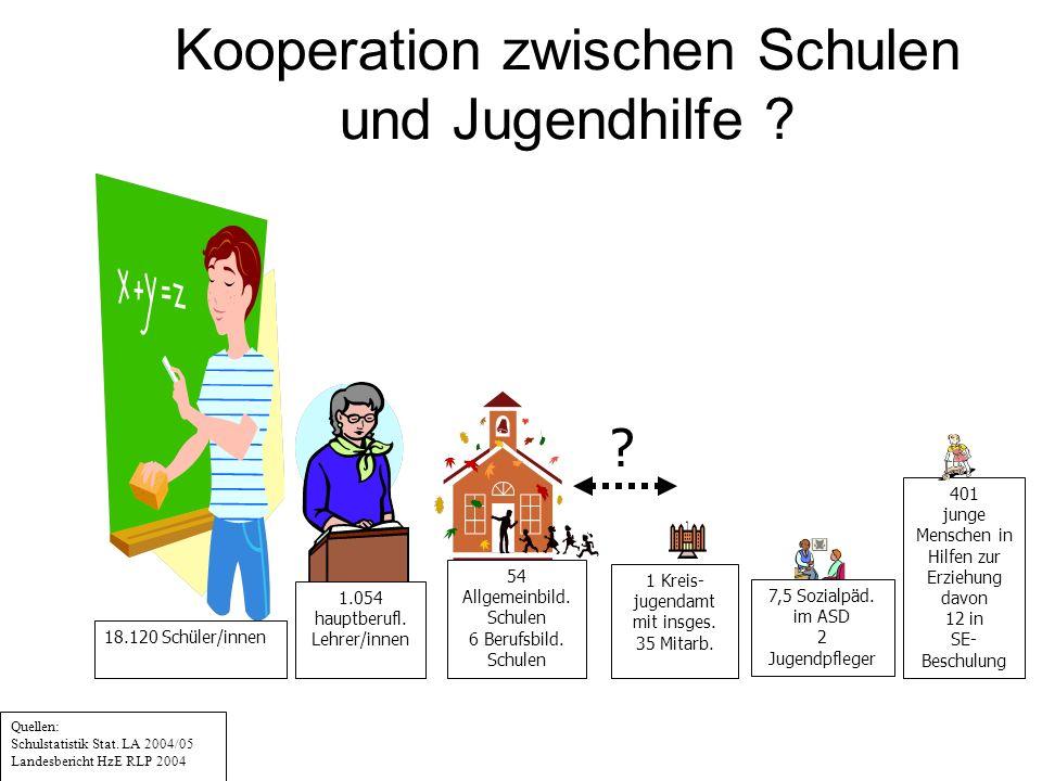 Kooperation zwischen Schulen und Jugendhilfe