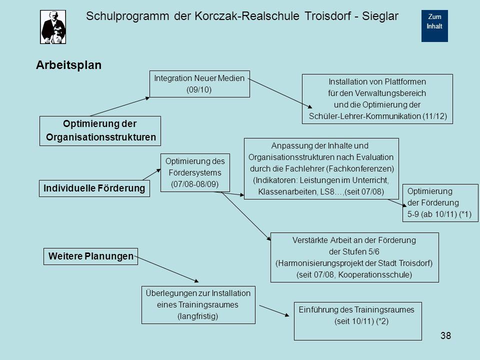 Organisationsstrukturen Individuelle Förderung