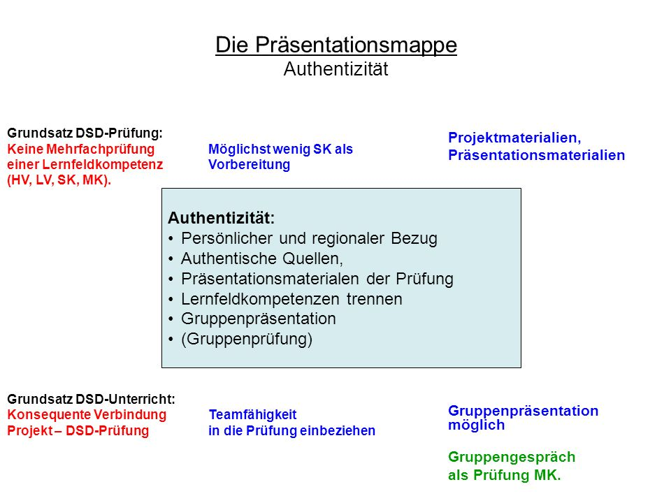Die Präsentationsmappe Authentizität