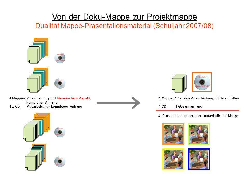 Von der Doku-Mappe zur Projektmappe Dualität Mappe-Präsentationsmaterial (Schuljahr 2007/08)