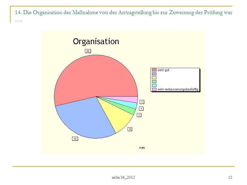 14. Die Organisation der Maßnahme von der Antragstellung bis zur Zuweisung der Prüfung war ….
