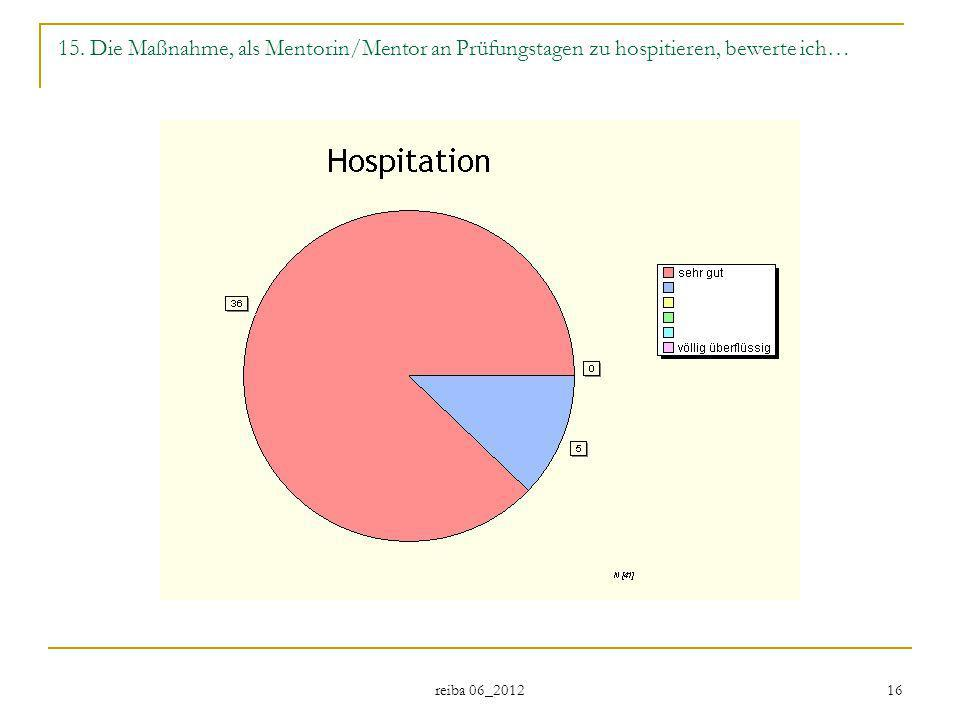 15. Die Maßnahme, als Mentorin/Mentor an Prüfungstagen zu hospitieren, bewerte ich…