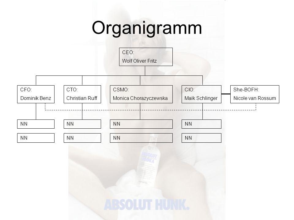 Organigramm CEO: Wolf Oliver Fritz CFO: Dominik Benz CTO: