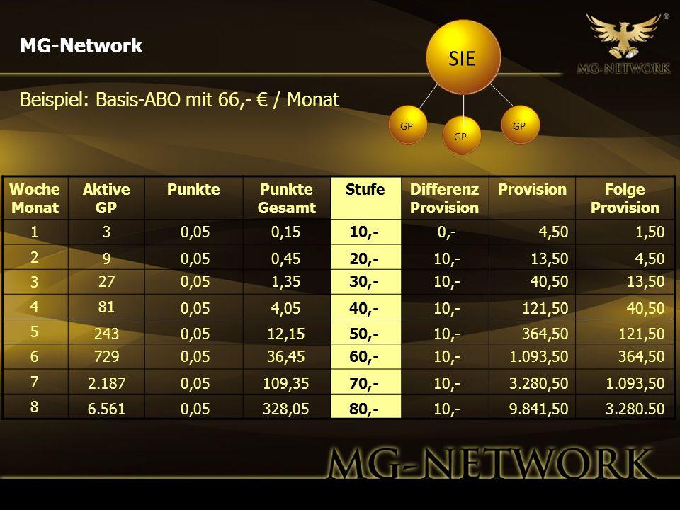 SIE MG-Network Beispiel: Basis-ABO mit 66,- € / Monat Woche Monat