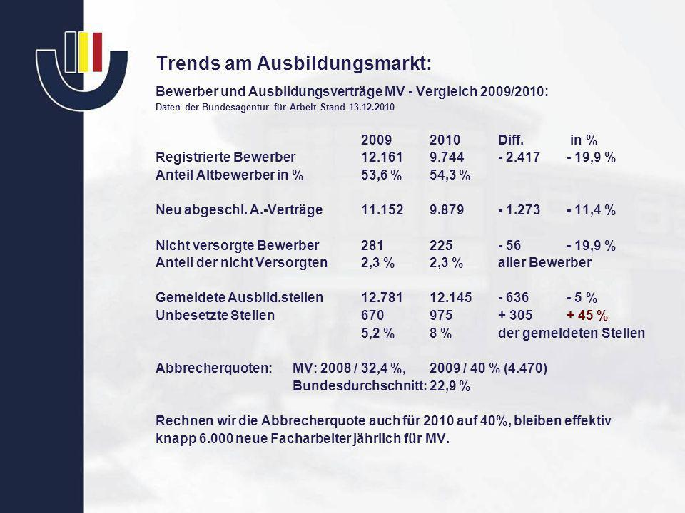 Trends am Ausbildungsmarkt:
