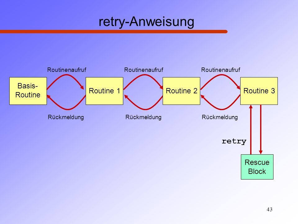 retry-Anweisung retry Basis- Routine Routine 1 Routine 2 Routine 3