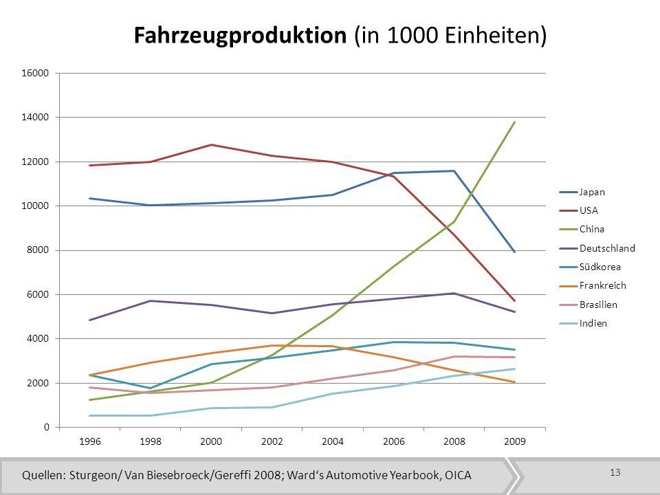 Fahrzeugproduktion (in 1000 Einheiten)
