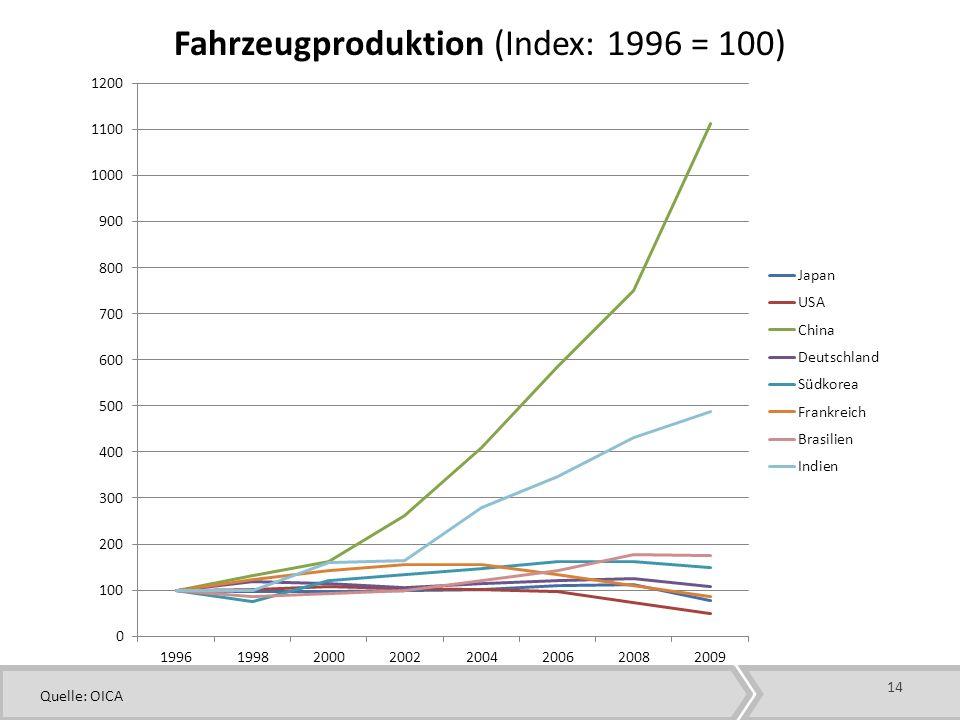 Fahrzeugproduktion (Index: 1996 = 100)