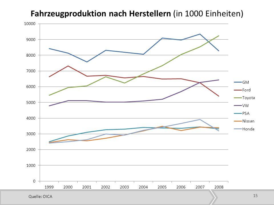 Fahrzeugproduktion nach Herstellern (in 1000 Einheiten)